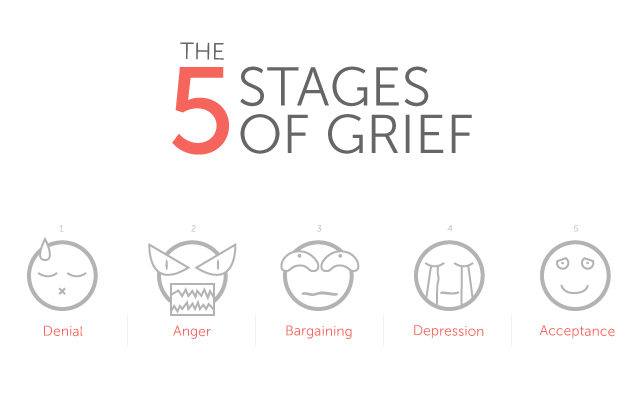 After Up Stages Of A Break Grief 5